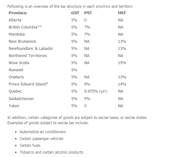 Tax structures within separate provinces in Canada. Source- Purolator International