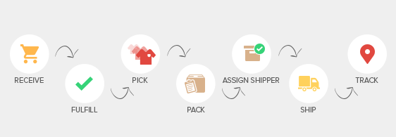 Simplify your order information