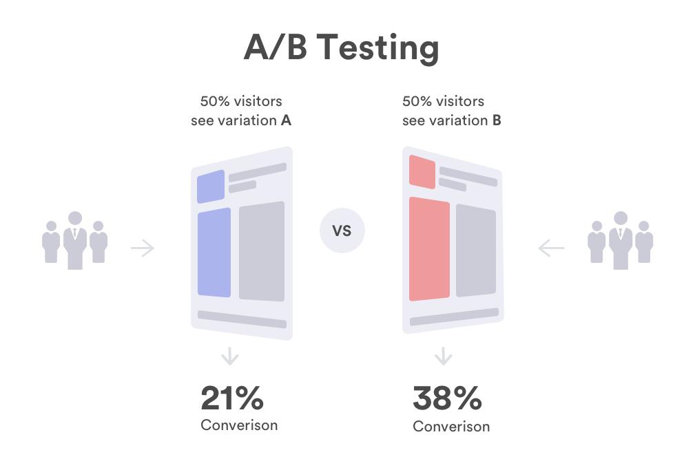 A Samart Guide to A/B Testing | Orderhive