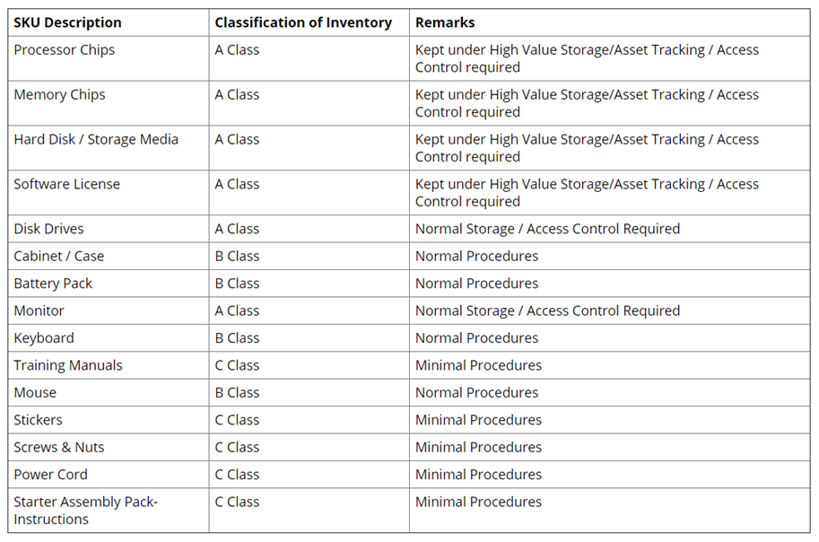 Inventory Classification Table