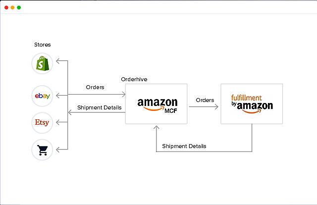 Orderhive Amazon FBA and MCF