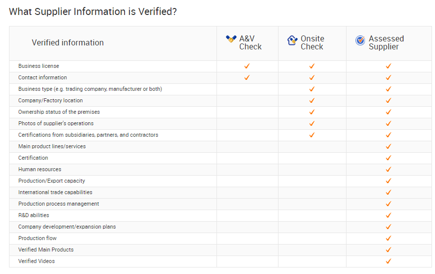 Alibaba supplier verification