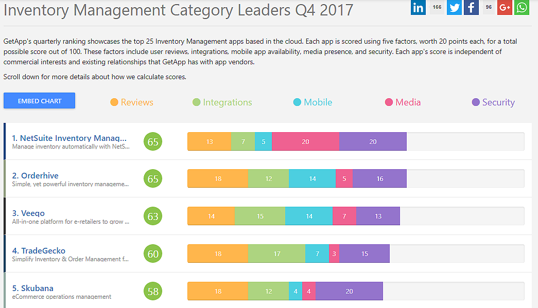 Orderhive finished at 2nd spot with 65 points in Q4 results by GetApp