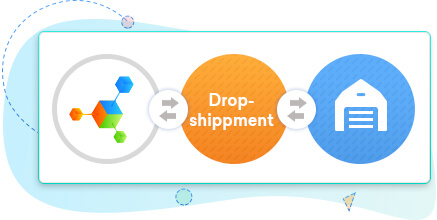 Orderhive Dropshipping Software | Automated Dropshipping