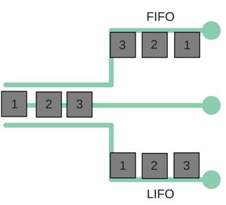 Inventory Management LIFO - FIFO