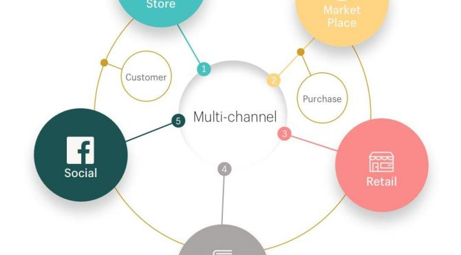 omni-channel-vs-multi-channel