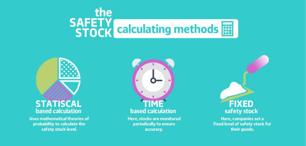 Methods for calculating Safety Stock