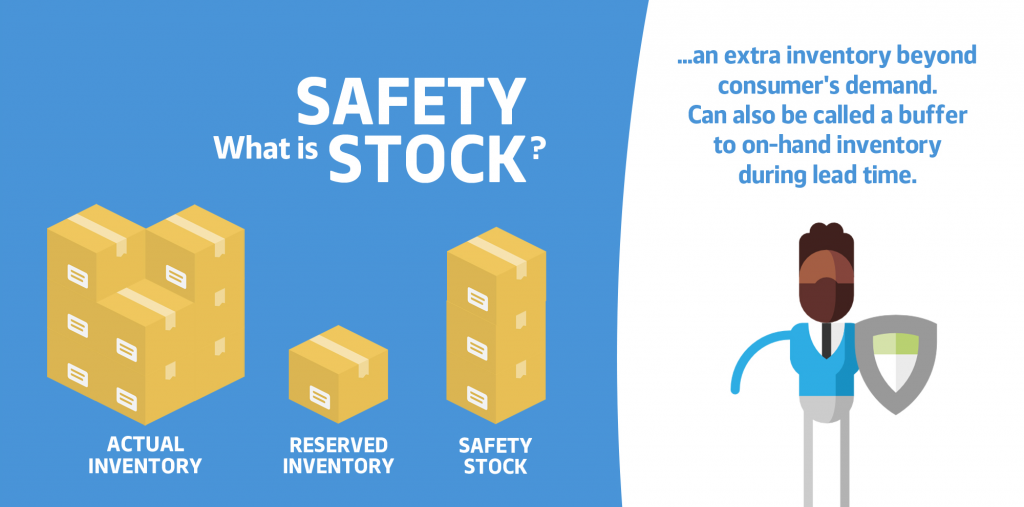 What is Safety Stock