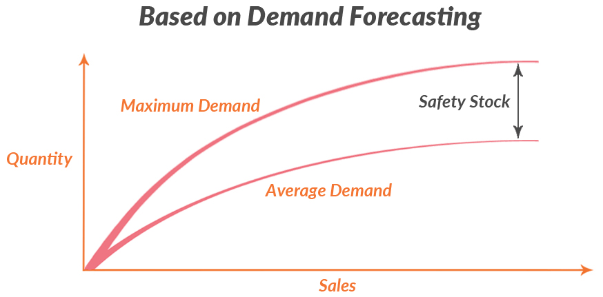 demand-forecasting safety stock graph