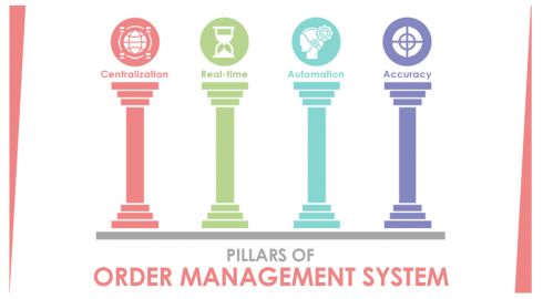 4 Pillars of the Order management system