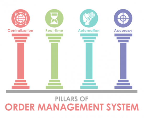 4 Pillars of the Order management system to enhance order fulfillment processes