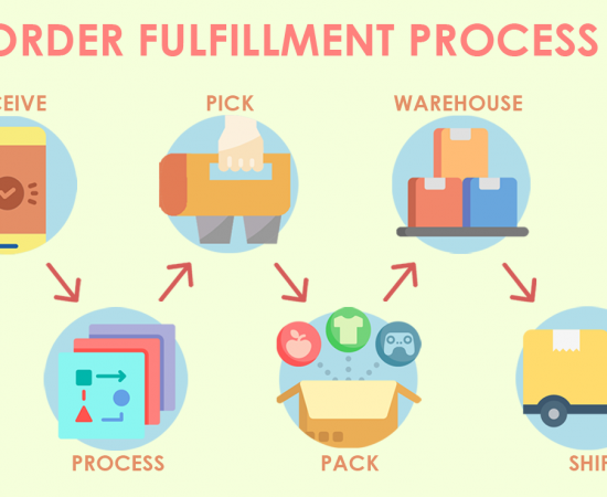 Solutions to frequent Order fulfillment errors