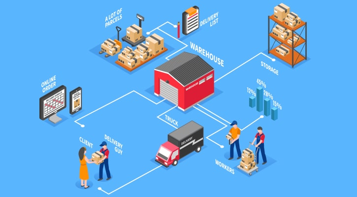 Manage your Warehouse