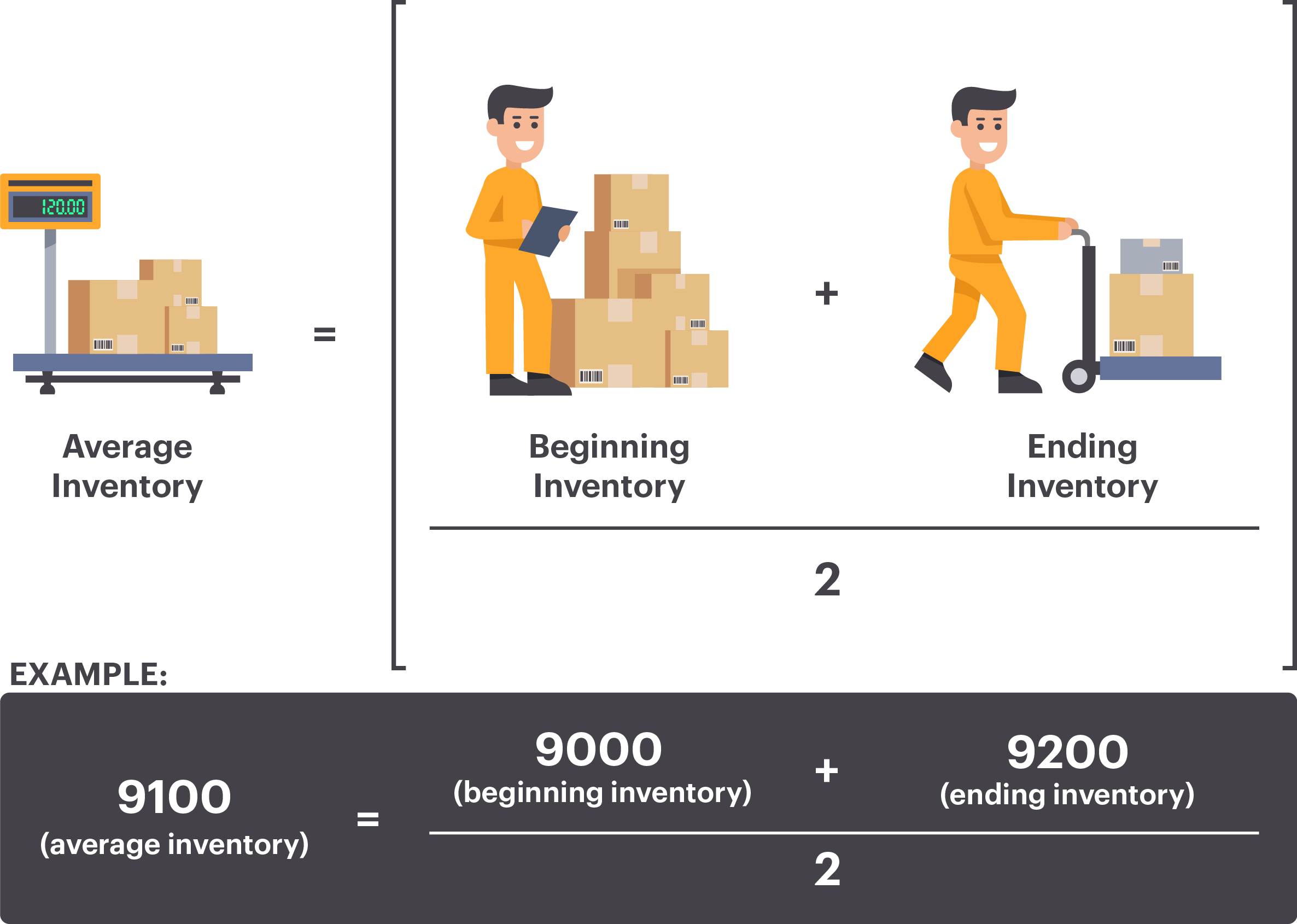 Average Inventory Turnover Calculation
