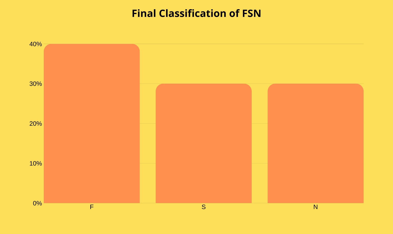 FSN Final Classification