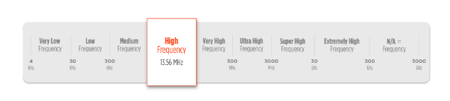High Frequency RFID