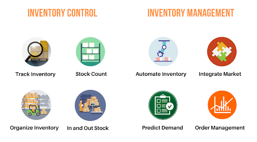 Inventory Control and Inventory Management