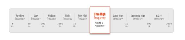 Ultra High Frequency RFID
