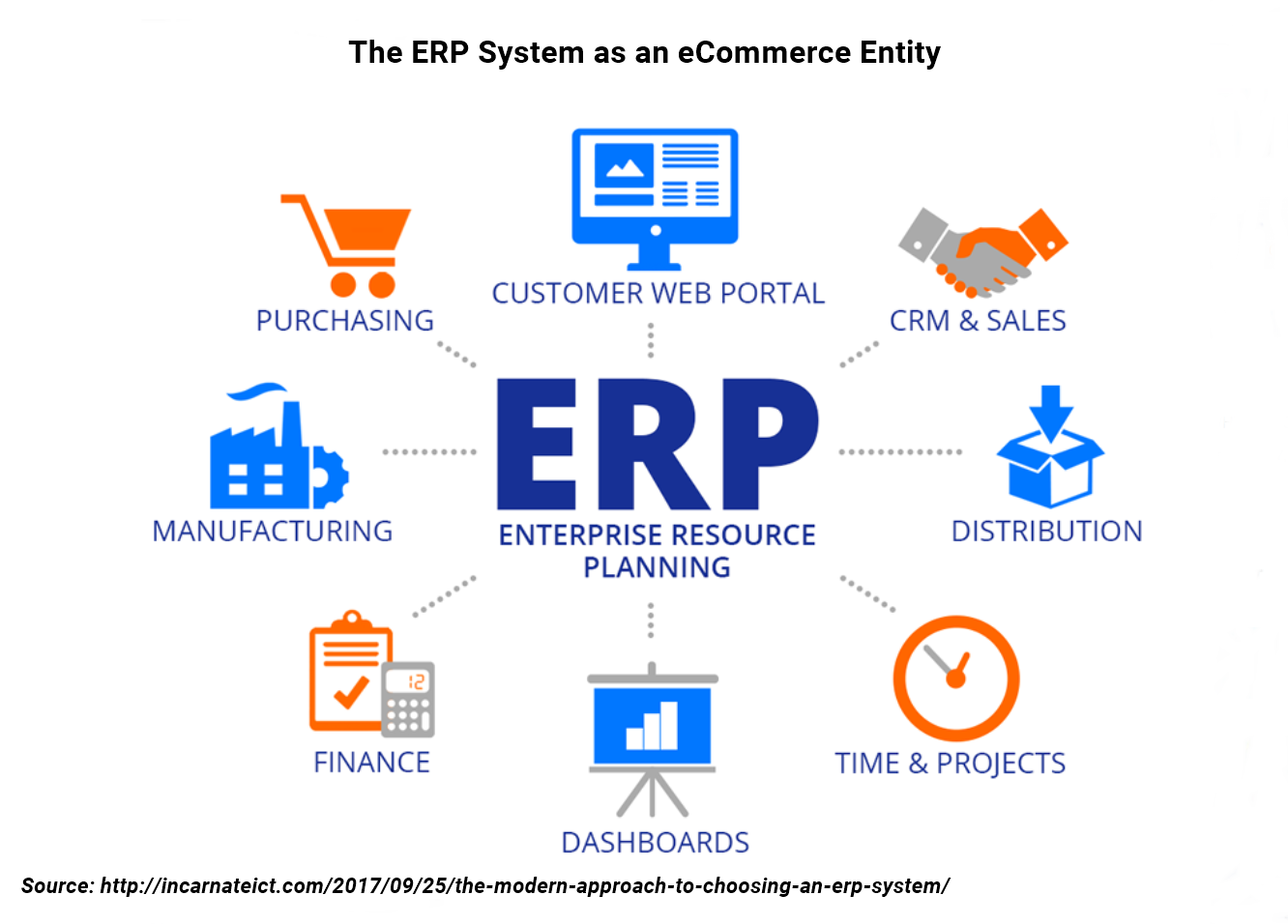 eCommerce ERP system - Orderhive
