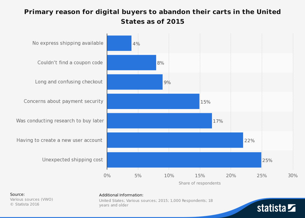 Reason for digital buyers to abandon their carts
