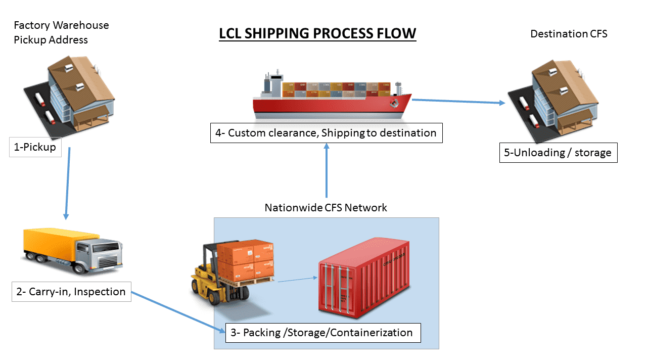 Process of LCL