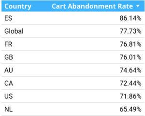 The average cart