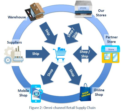 What is Omni-Channel Supply Chain