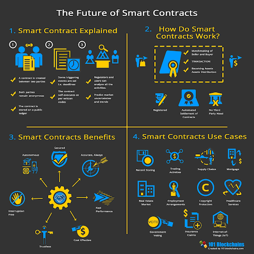 Blockchain Based Smart Contracts