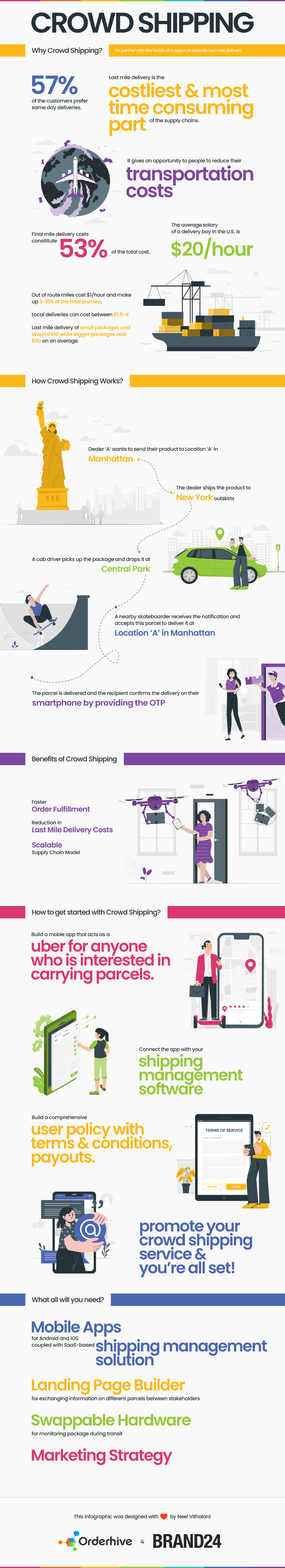 Crowd Shipping Infographic