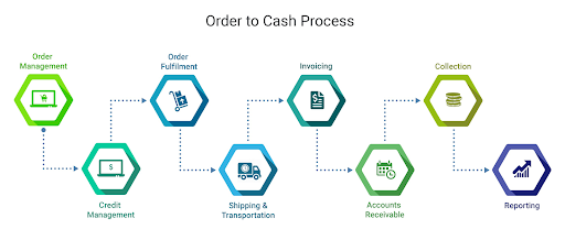 What is Order to Cash (O2C) process