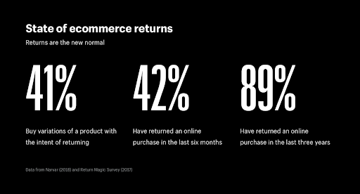 eCommerce Return
